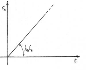 Grafico analitico della concentrazione di un radionuclide con produzione costante e sottrazione nulla.