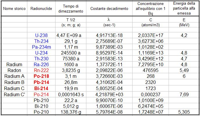 Tabella che riporta la serie dei radionuclidi della serie dell'U-238; loro dati e concentrazione all'equilibrio. Concentrazione e attività del radon.