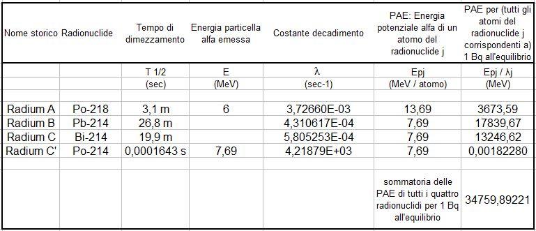 Concentrazione e attività del radon. Tabella che presenta i radionuclidi costituenti la progenie a breve vita del Rn-222, i loro dati, la loro PAE e la PAEC.