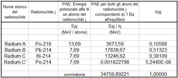 Concentrazione e attività del radon. Tabella che presenta i radionuclidi costituenti la progenie a breve vita del Rn-222, la loro PAE, la PAEC e il loro rapporto Kpj