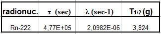 Tabella con i dati di decadimento del radionuclide Rn-222.