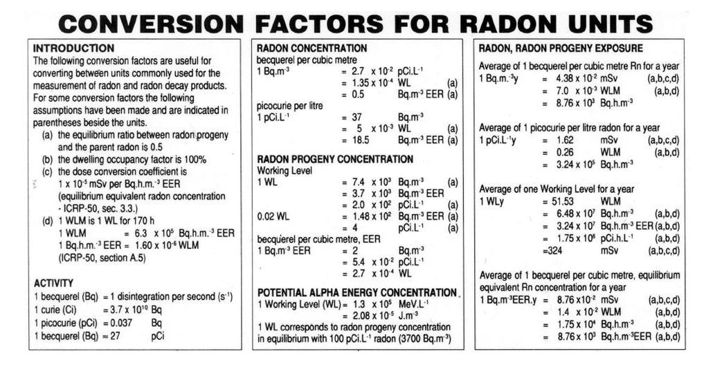 Grandezze e unità di misura del radon - Tabella dei fattori di conversione