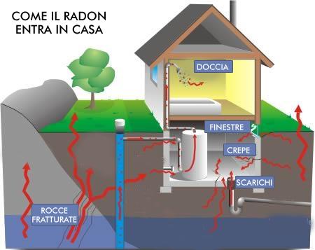 Chi non è esperto vede come il radon entra negli edifici.
