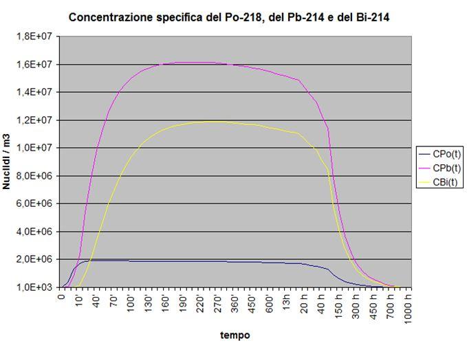 Concentrazione del radon nel tempo - Grafico della concentrazione dei primi tre radionuclidi della progenie a breve vita del radionuclide genitore radon con produzione nulla, concentrazione iniziale e coefficiente totale di sottrazione diverse da zero.