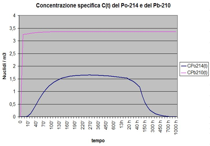 Concentrazione del radon nel tempo - Grafico della concentrazione de Po-214 e del Pb-210 della progenie a breve vita del radionuclide genitore radon con produzione nulla, concentrazione iniziale e coefficiente totale di sottrazione diverse da zero.