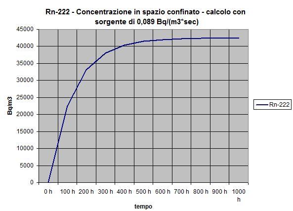 Concentrazione del radon nel tempo - Grafico analitico di radionuclide con produzione e coefficiente totale di sottrazione costanti.