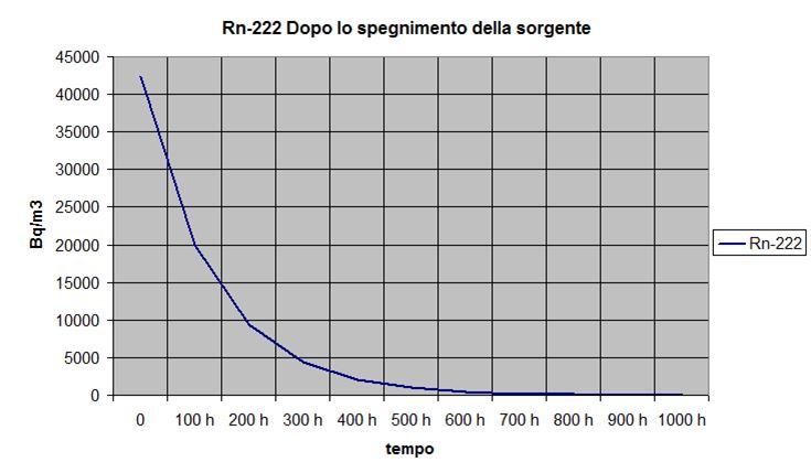 Concentrazione del radon nel tempo - Grafico di radionuclide con produzione nulla e coefficiente totale di sottrazione costante.