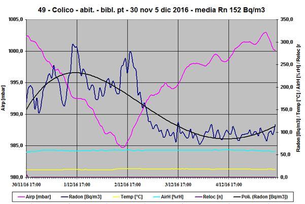 Concentrazione del radon nel tempo - Grafico sperimentale di radionuclide con produzione e sottrazione diverse da zero, e non costanti.