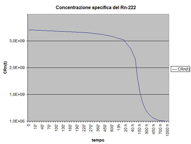 Concentrazione del radon nel tempo - Grafico della concentrazione del radionuclide genitore radon con produzione nulla, concentrazione iniziale e coefficiente totale di sottrazione diverse da zero.
