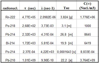 Tabella con i dati del decadimento del Rn-222 e della sua progenie. Valore della loro concentrazione all'equilibrio nel caso di produzione e coefficiente totale di sottrazione costanti del radon.