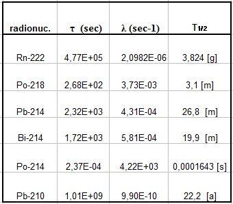 Tabella con i dati del decadimento del Rn-222 e della sua progenie.