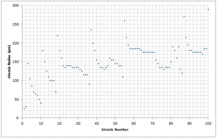 Grandezze e unità di misura del radon - grafico con il raggio atomico degli elementi