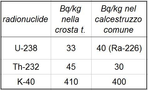 NORM nel suolo e nei materiali.Tabella contenente i dati della concentrazione in Bq/kg tratta dal documento IAEA