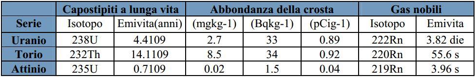 NORM nel suolo e nei materiali.Tabella contenente i dati della concentrazione in Bq/kg tratta dal documento di APAT