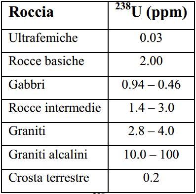 NORM nel suolo e nei materiali. Tabella con i dati della concentrazione del U-238 in ppm in vari tipi di rocce secondo Rossetti
