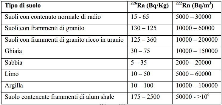 NORM nel suolo e nei materiali. Tabella contenente i dati della concentrazione del Ra-226 e del conseguente Rn-222 tratti dal documento Rossetti