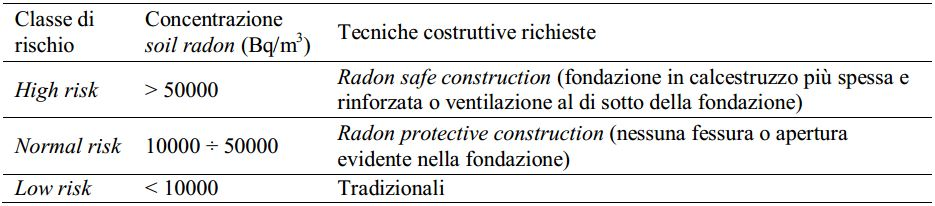 Classificazione dei terreni secondo il rischio radon della Swedish Radiation Protection Authority