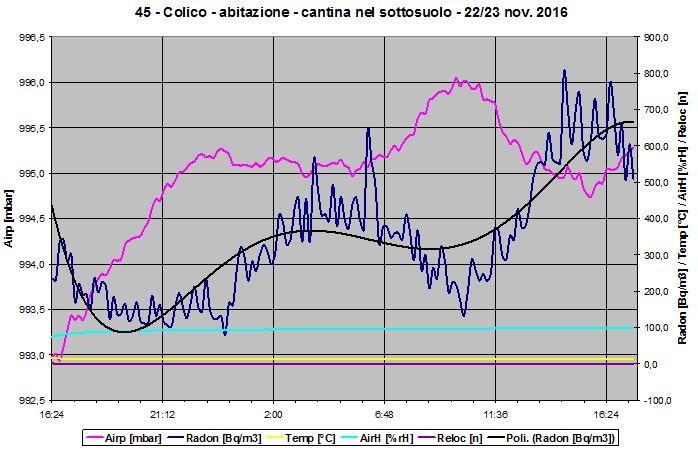 Grafico della concentrazione radon in cantina interrata abbastanza inquinata. Sono presenti anche i grafici delle grandezze ambientali.