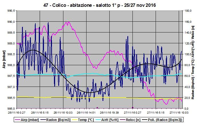 Grafico della concentrazione radon in locale al primo piano. Sono graficati anche gli andamenti di altre grandezze ambientali.