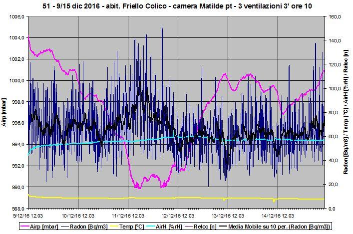Grafico della concentrazione del radon in camera con brevi ventilazioni. Sono anche graficati gli andamenti di altre grandezze ambientali.