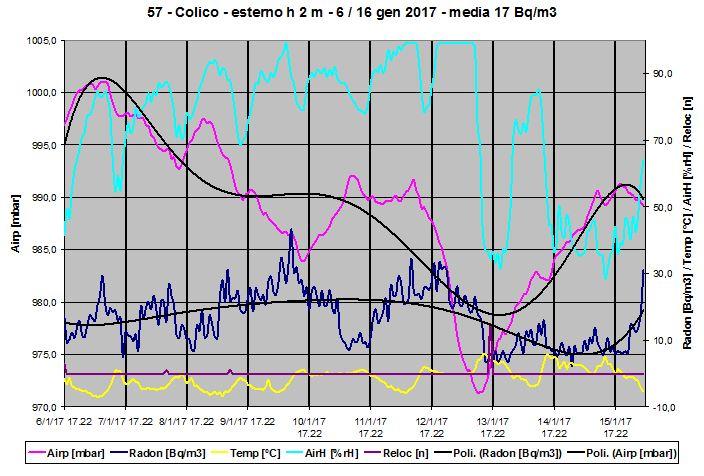 Grafico della concentrazione radon outdoor invernale a 2 m da terra.