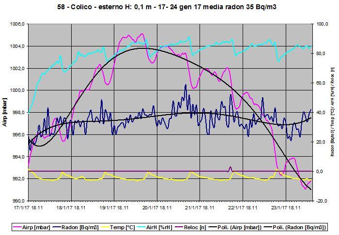 Grafico della concentrazione radon outdoor invernale a 0,1 m da terra.