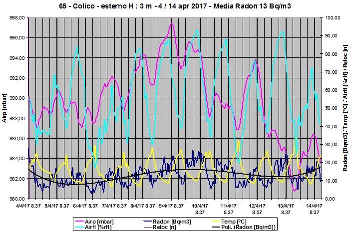 Grafico della concentrazione radon outdoor primaverile a 3 m da terra.