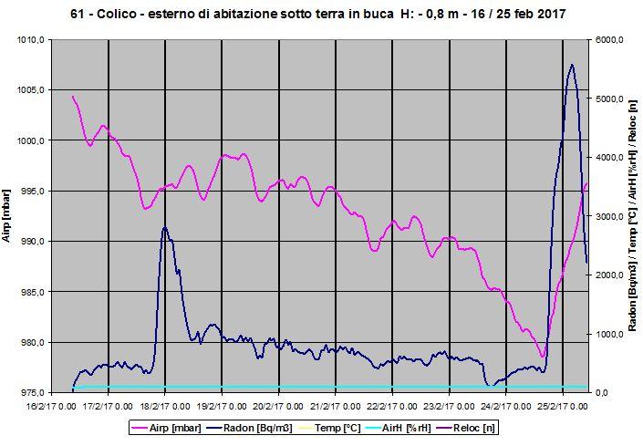 Radon in buca. Grafico della concentrazione di radon in una buca all'esterno. Sono graficati anche gli andamenti dei valori di temperatura, umidità e pressione ambientali.
