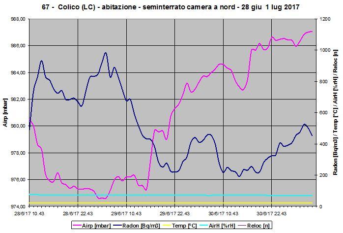 Grafico della concentrazione di radon in cameretta seminterrata. I valori riscontrati, durante giugno, sono alti e obbligano a mitigare l'inquinamento.