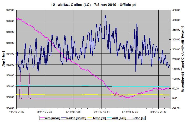 Grafico inquinamento da radon di locale a pt - inverno