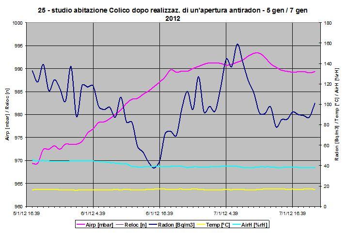 Grafico misura radon e mitigazione - inverno post intervento di bonifica