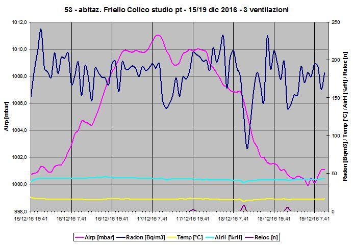 Grafico misura radon e mitigazione - secondo inverno post intervento di bonifica - brevi ventilazioni