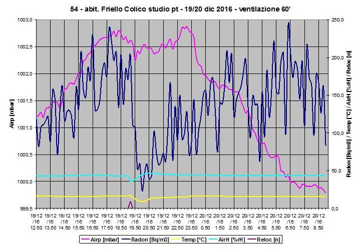 Grafico misura radon e mitigazione - secondo inverno post intervento di bonifica - lunga ventilazione