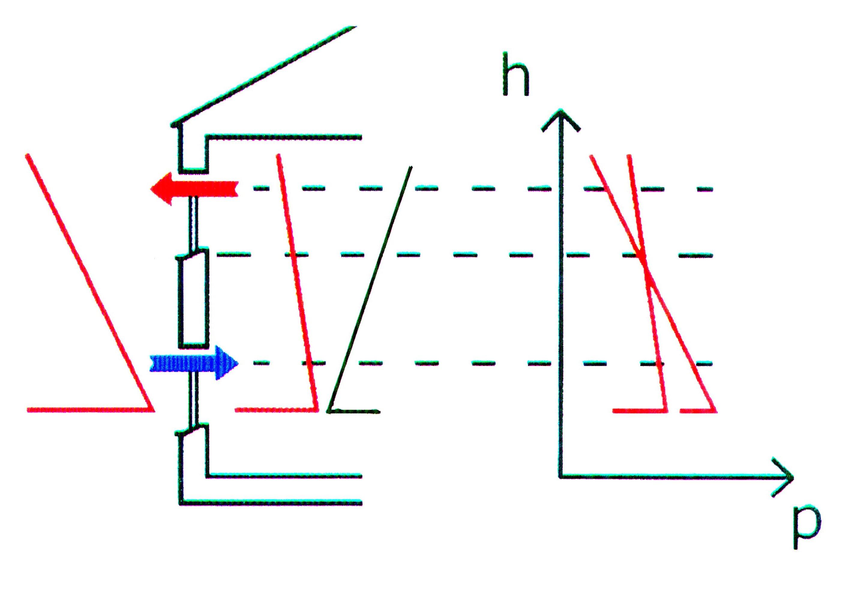 Nel disegno si vede ai piani bassi una leggera diminuzione di pressione di alcuni Pascal, ed una sovrappressione a quelli alti. Il grafico in rosso a sinistra indica l'andamento della pressione atmosferica all'esterno. Il grafico in nero all'interno dell'edificio indica l'effetto camino. All'interno i due fenomeni inversi dell'effetto camino e del gradiente atmosferico esterno, si sommano algebricamente provocando un nuovo gradiente di pressione ancora in diminuzione verso l'alto, ma con pendenza meno accentuata.