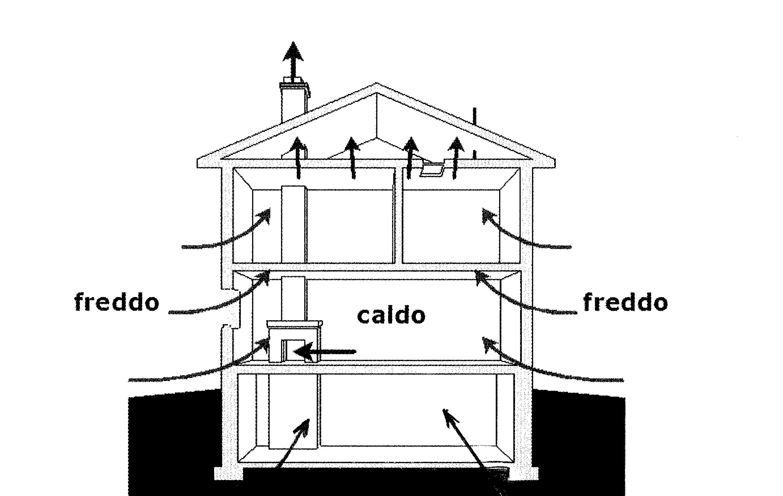 """A causa del cosiddetto """"effetto camino"""" nell'edificio l'aria calda più leggera sale, e sfugge poi verso l'esterno attraverso le piccole o grandi vie di uscita sempre esistenti. La massa d'aria mancante è reintegrata, usualmente nella parte bassa dell'edificio."""