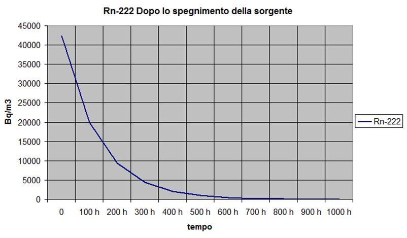 Grafico della concentrazione radon in ambiente con produzione radon nulla e coefficiente di sottrazione costante, sottrazione di radon indoor dovuta al solo decadimento radioattivo.