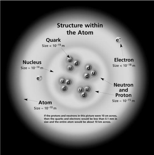 Grandezze e unità di misura del radon - Immagine che descrive la struttura all'interno dell'atomo e gli ordini di grandezza dei costituenti.
