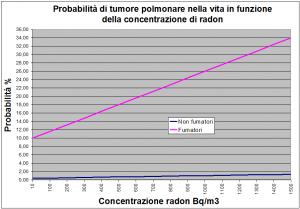 Rischio tumore per radon - Probabilità di tumore polmonare nella vita in funzione della concentrazione di radon
