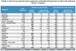 Tabella da ISS - Stima di casi annui di tumore polmonare per radon nelle Regioni italiane
