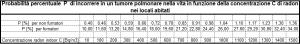 Rischio tumore per radon - Tabella dei valori numerici del precedente grafico
