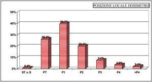 Campagna nazionale - distribuzione dei dosimetri secondo i piani degli edifici