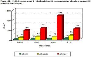 Campagna locale - Livelli di concentrazione radon in funzione delle macroaree geomorfologiche