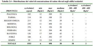 Campagna locale - Distribuzione dei risultati secondo le Province