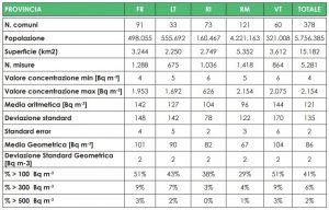 Tabella con i risultati ottenuti nella campagna regionale divisi per Provincia