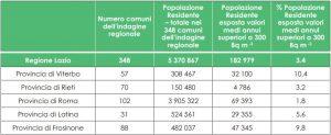 Stima della popolazione esposta a livelli medi annui di radon superiori a 300 [Bq/m3].