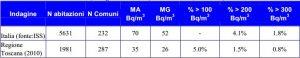 Tabella di confronto tra i dati di concentrazione radon della campagna nazionale e quelli della Toscana della campagna regionale.