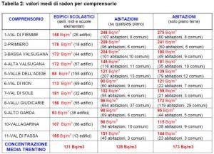 Tabella con i valori medi di radon secondo il comprensorio della Provincia.