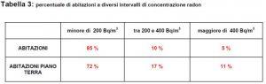 Tabella con le percentuali di abitazioni con diversi intervalli di concentrazione di radon.