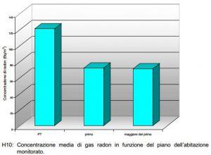 Campagna di misura regionale. Concentrazione media di radon indoor in funzione del piano dell'abitazione monitorato.