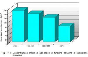 Campagna di misura regionale. Concentrazione media di radon indoor in funzione dell'anno di costruzione dell'edificio.